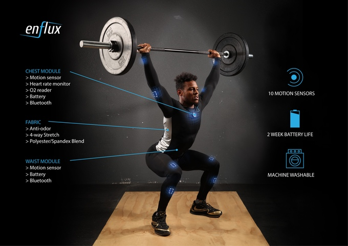 Enflux Smart Clothing: Unique Workout Apparel