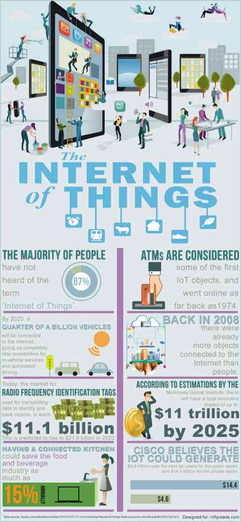 Internet of Things Infographics