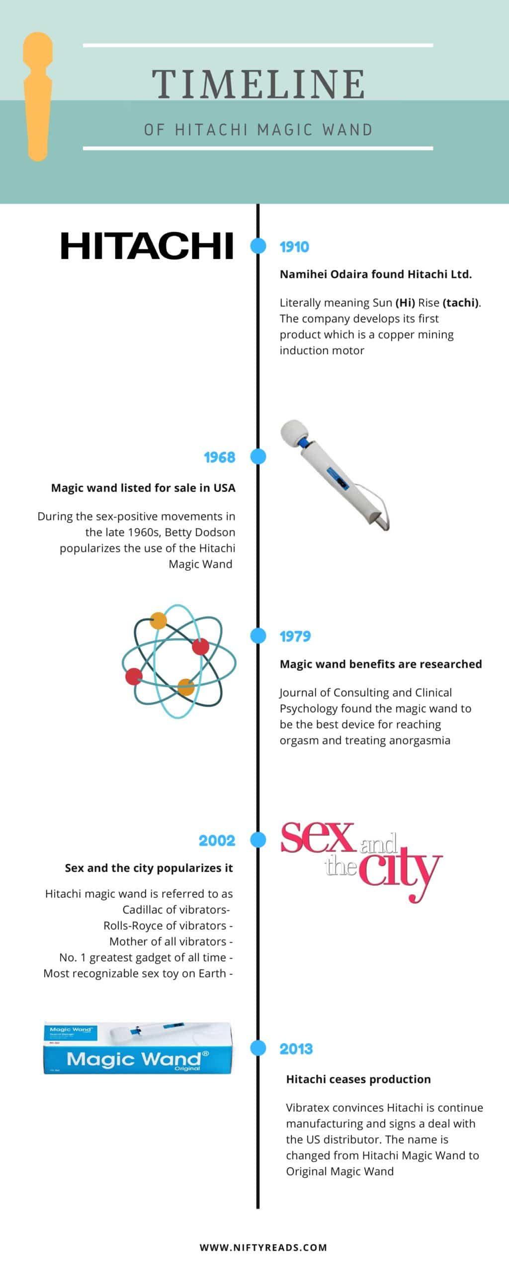 history of hitachi magic wand infographics cordless wand massager